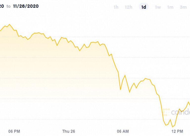 Зафиксировано сильнейшее за последние месяцы падение стоимости Bitcoin